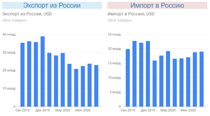 Влияние COVID-19 на импорт и экспорт из Китая