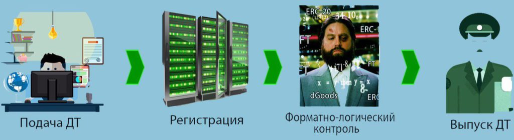 Реорганизация ЦЭД