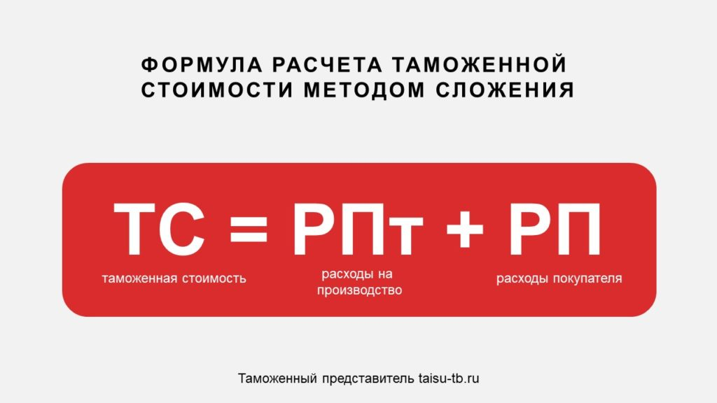 Формула расчета таможенной стоимости методом сложения