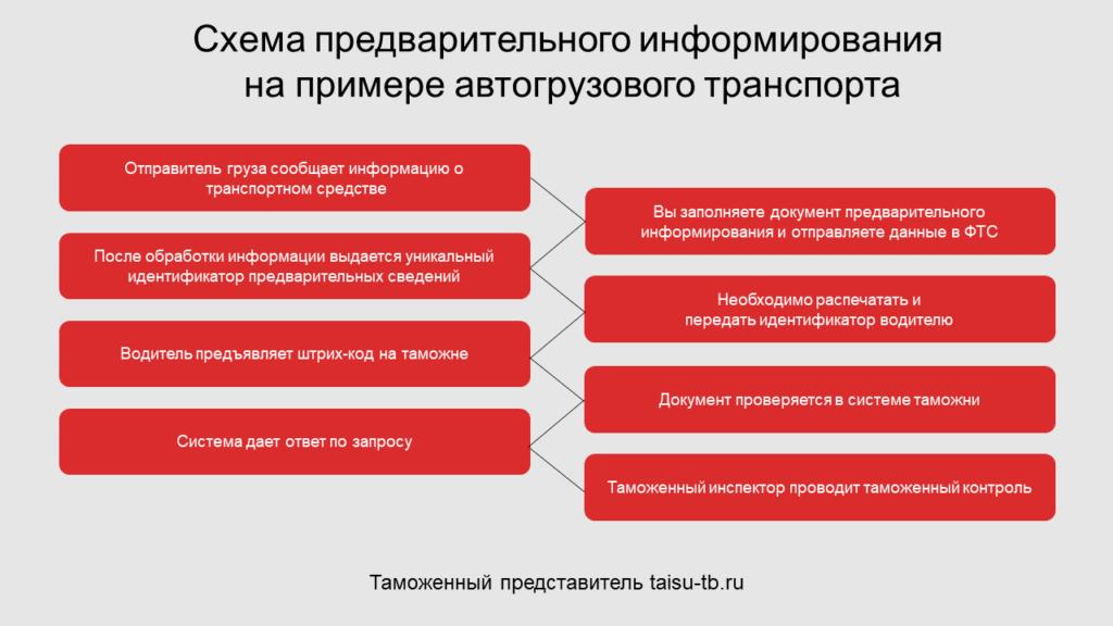 Схема предварительного информирования