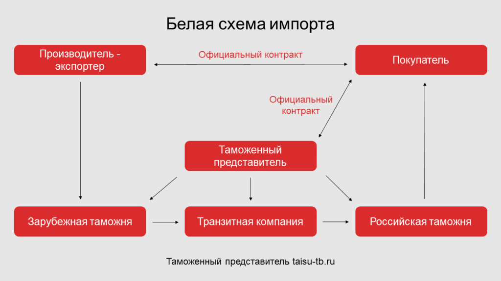 Белая схема импорта