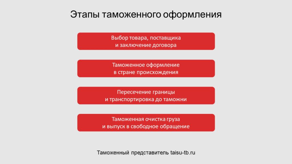 Этапы таможенного оформления