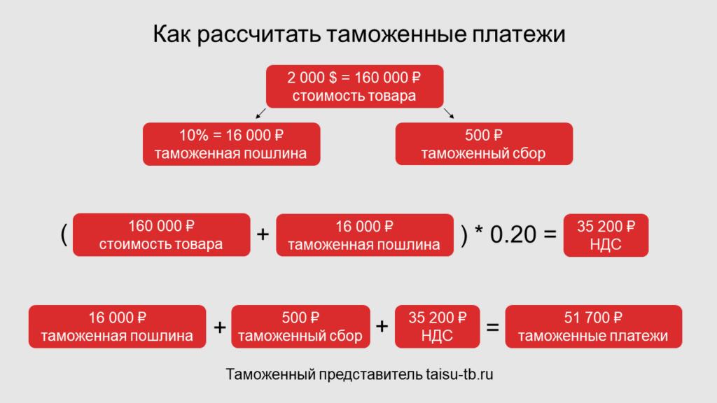 Как рассчитать таможенные платежи