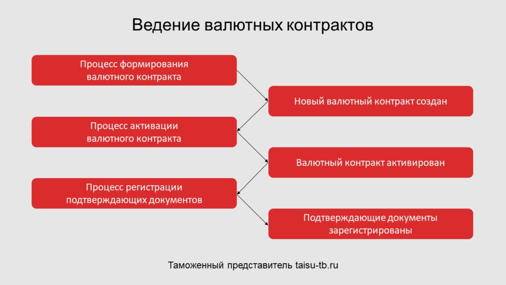 Ведение валютных контрактов