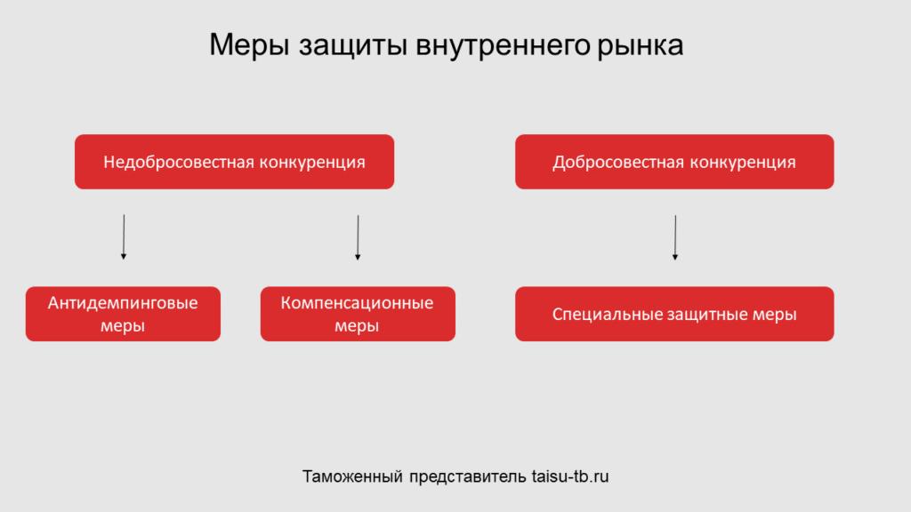 Меры защиты внутреннего рынка