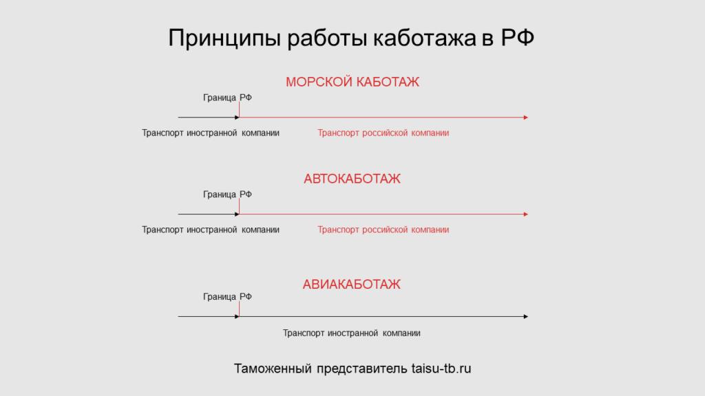 Принципы работы каботажа в РФ