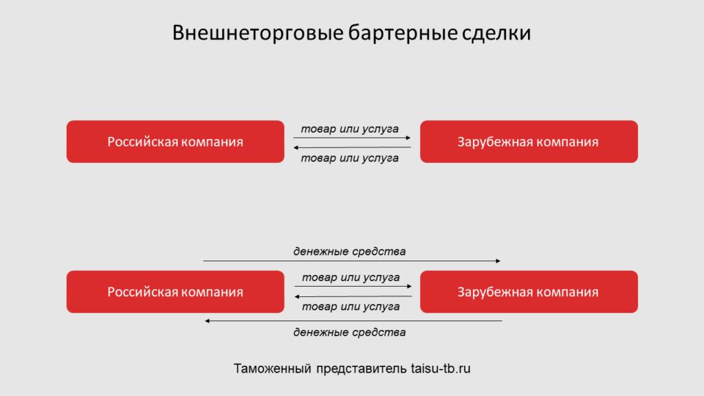 Vneshnetorgovye-barternye-sdelki