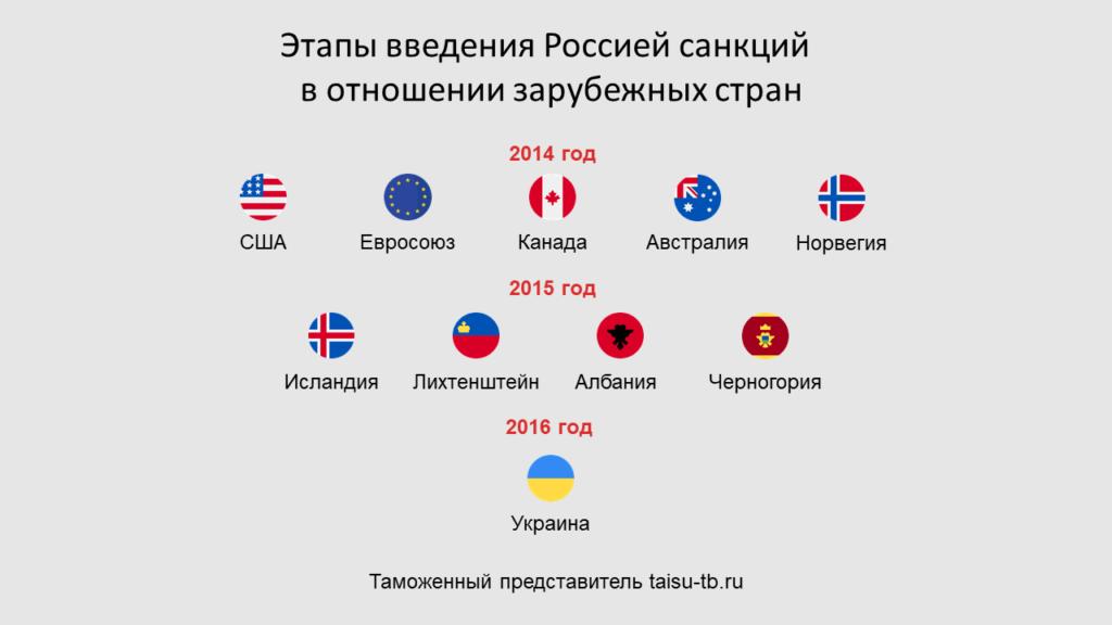 Этапы введения Россией санкций в отношении зарубежных стран