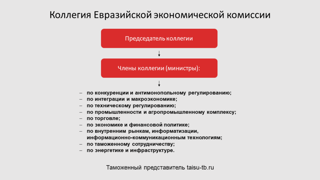 Коллегия Евразийской экономической комиссии