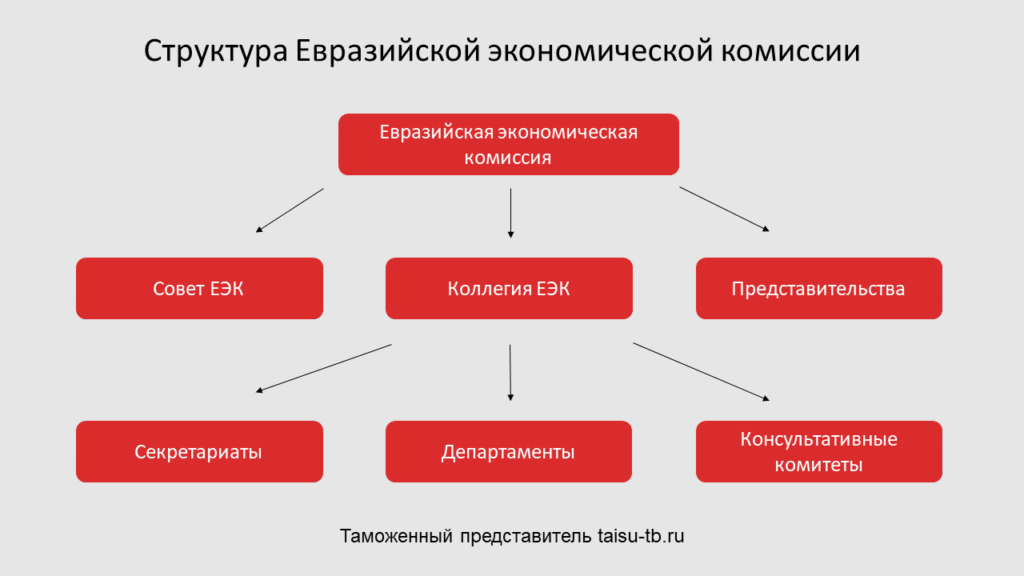 Структура Евразийской экономической комиссии